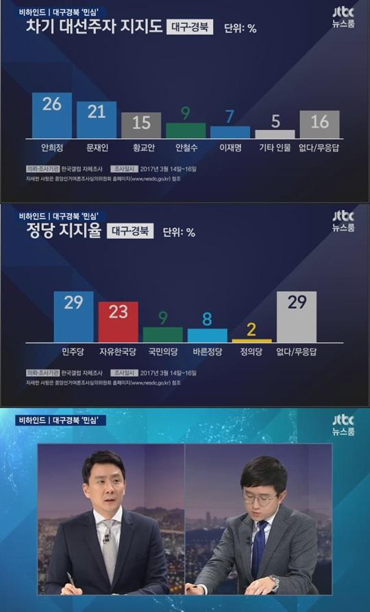 JTBC 뉴스룸 대구 경북 대선 주자 지지율 여론조사