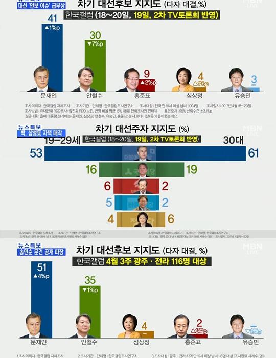 19대 대통령 후보 여론조사 문재인 지지율 1위