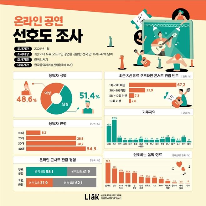 한국음악레이블산업협회